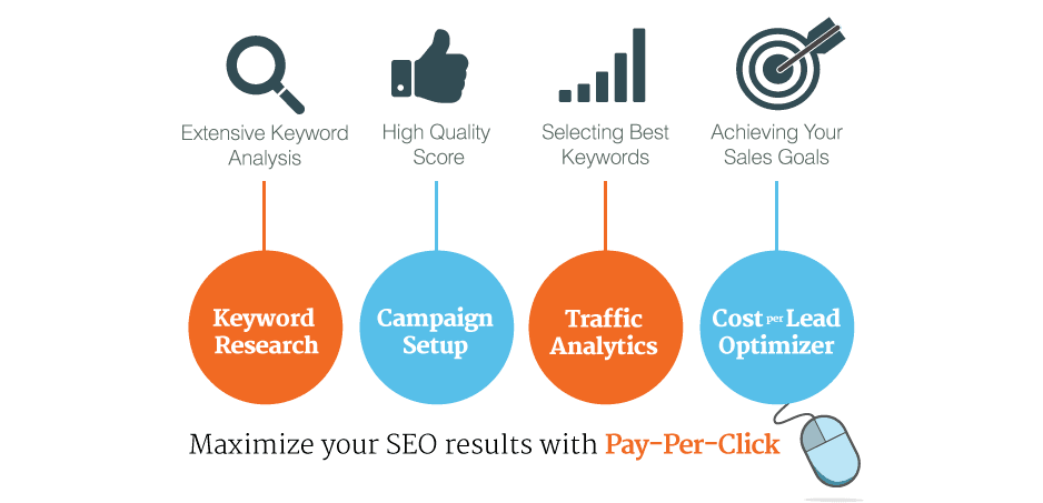 how to build a ppc strategy